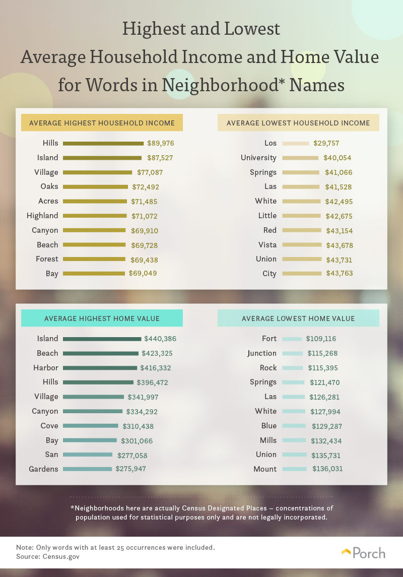 Realtor Mag Graphic on Name and Income
