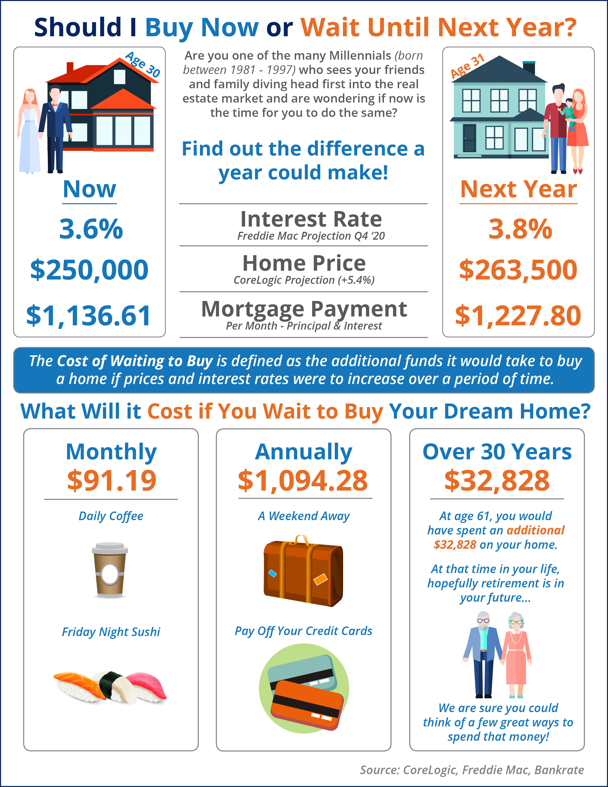 Cost of waiting to buy a home